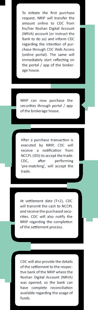 Buy Transaction